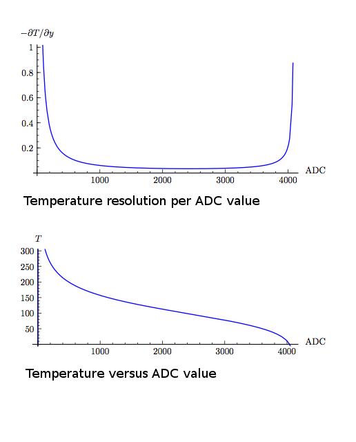 temperaturecontrol [Smoothieware]